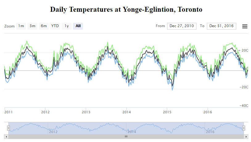 Temperature change at YongeEglinton
